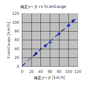 Scangauge_speed
